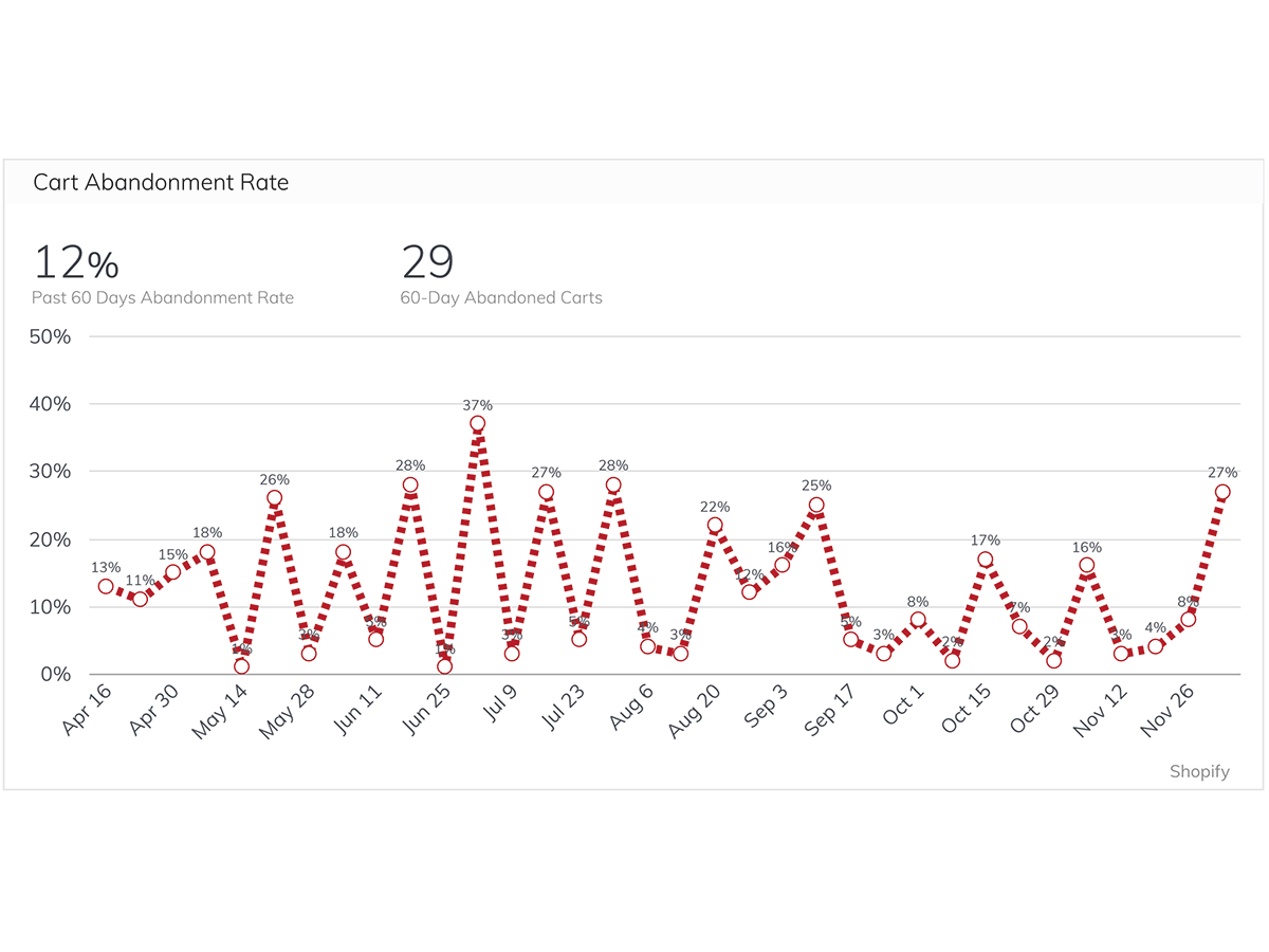 How The Feel Good Lab Built Their Website Performance Dashboard