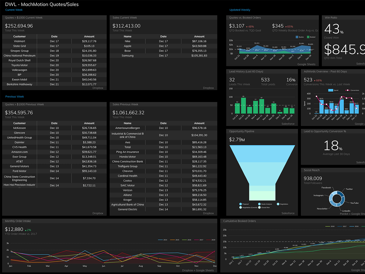Sales Projection Dashboard