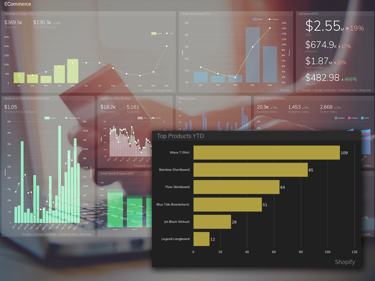 Find out what products your customers are buying most using Grow's sales dashboards.