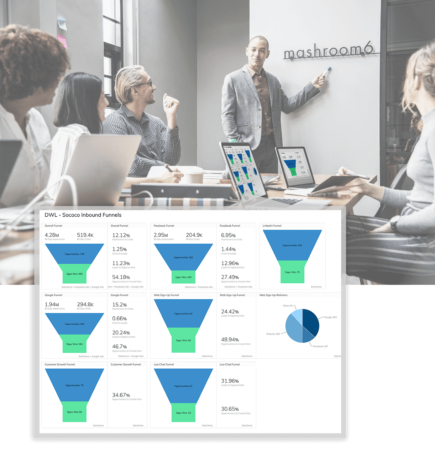 Track your middle-of-funnel sales conversions on a sales dashboard easily.