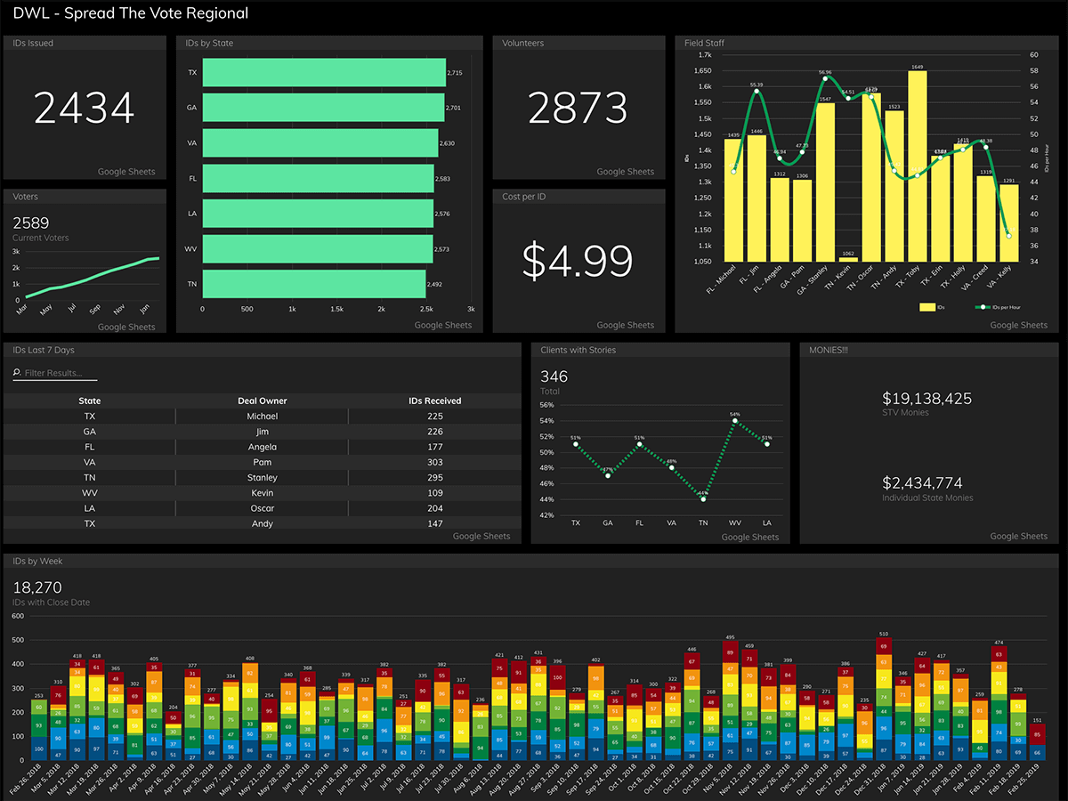 Regional Operations Dashboard