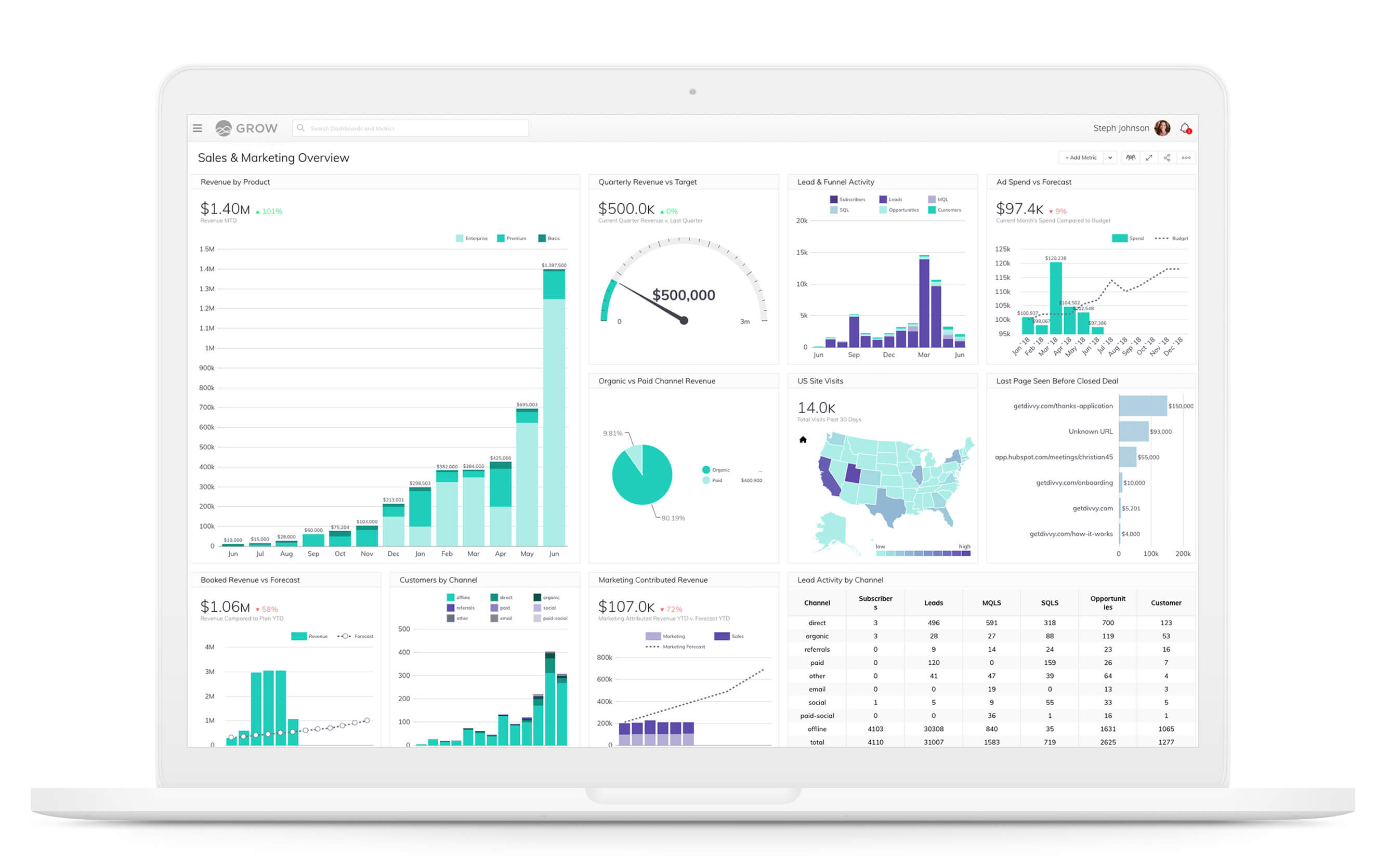 What is Data Visualization? And Which Ones Matter for Your Business Intelligence Strategy?