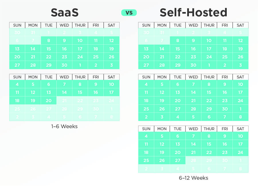 Calendar comparison of implementing a SaaS BI versus self-hosted