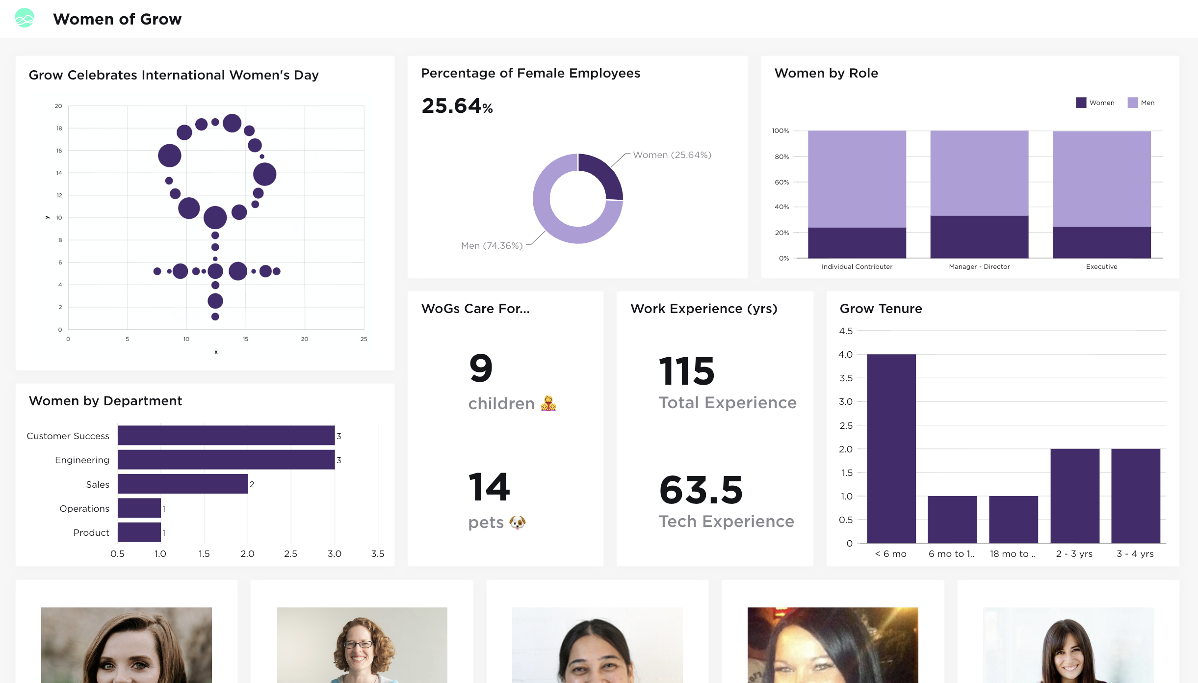 A dashboard celebrating the data behind the Women of Grow