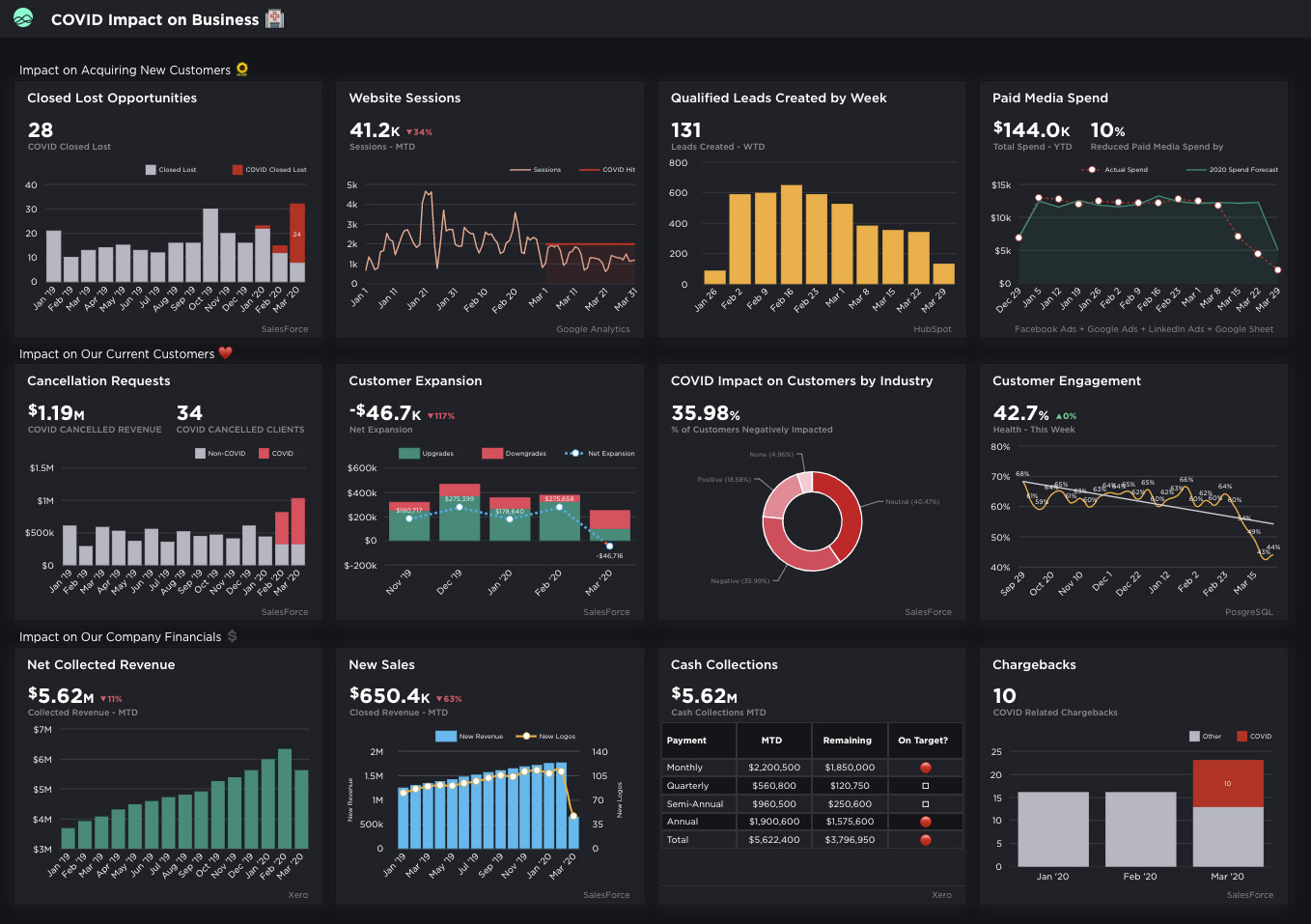Gain & Share Business Clarity with a Free Business Intelligence Dashboard from Grow