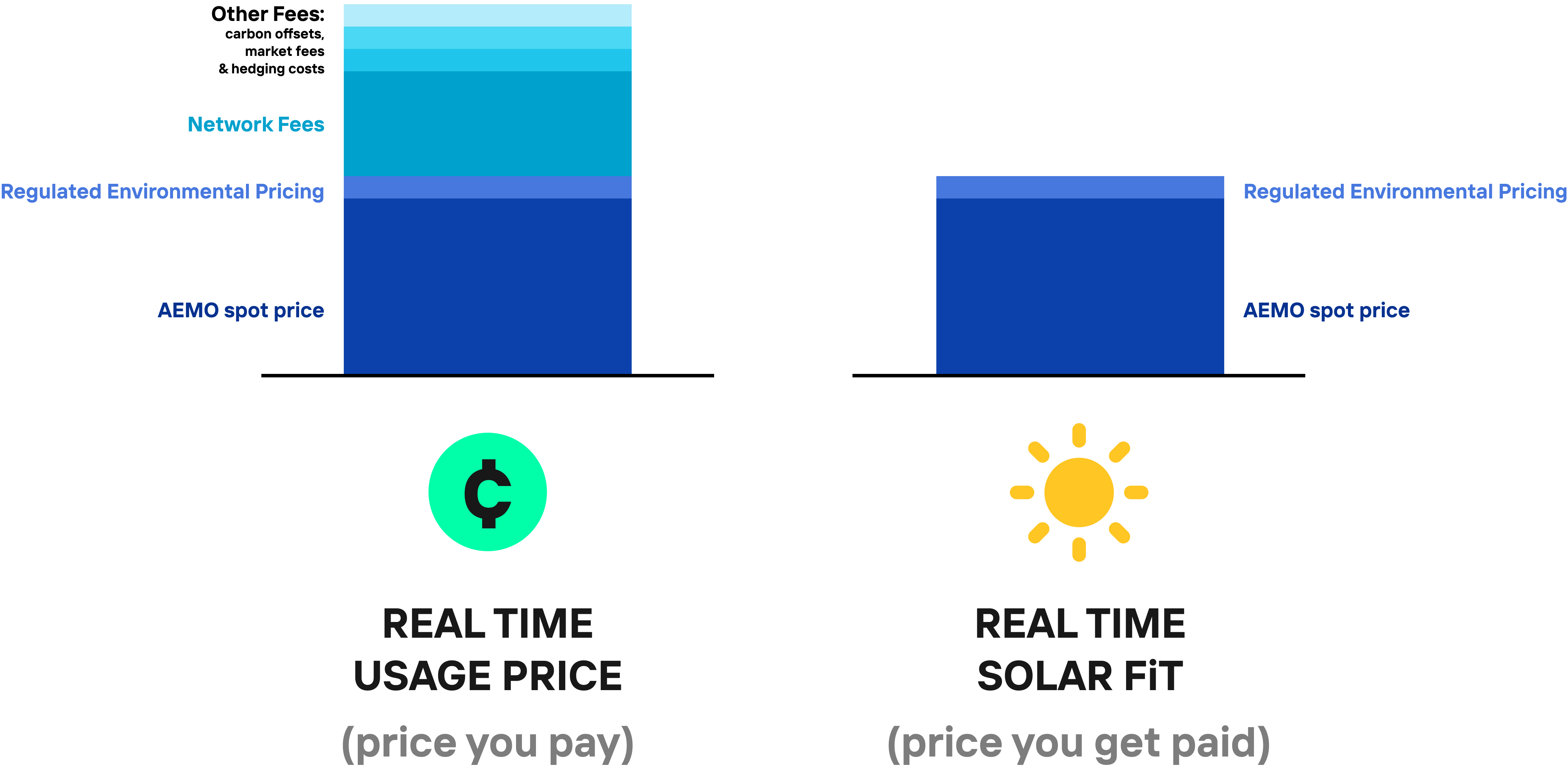 A graph comparing the wholesale cost of electricity and the wholesale solar feed-in tariff