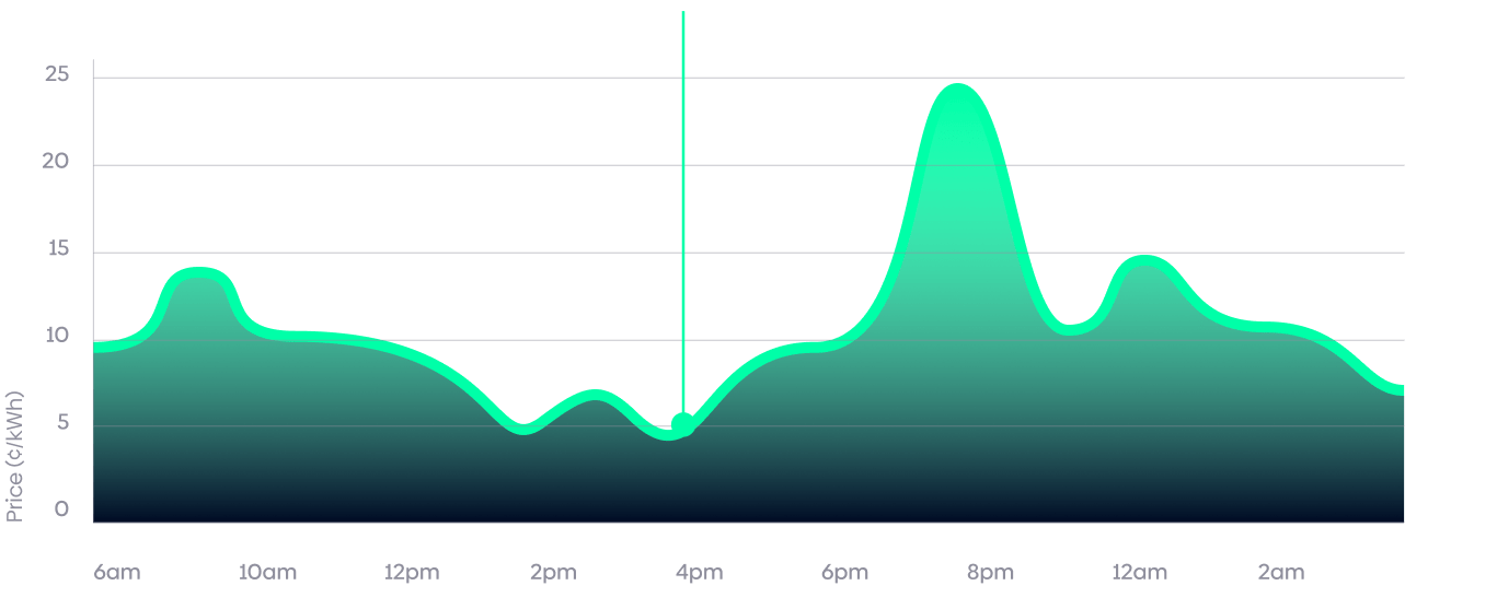 A green line chart on dark navy background that shows Amber's cheaper wholesale price of electricity