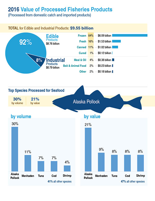 NOAA Fisheries value Alaska pollock