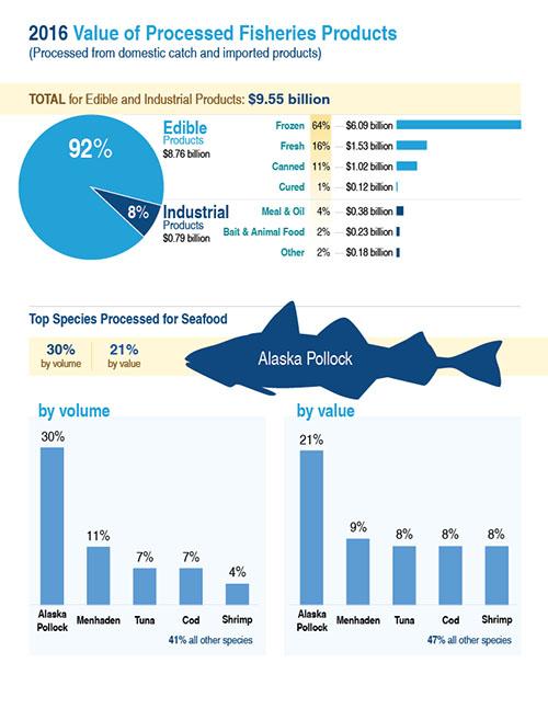 NOAA Fisheries value Alaska pollock