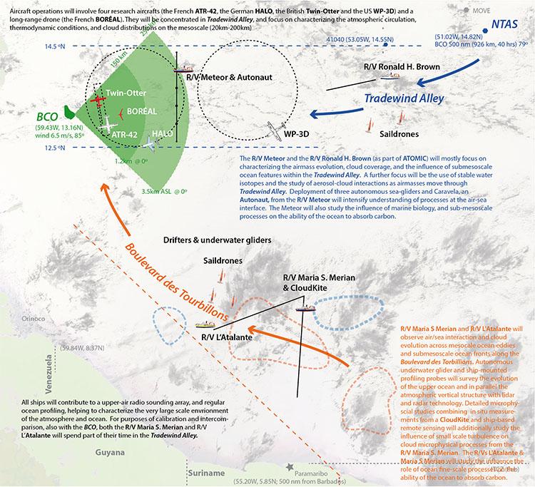 EUREC4A schematic