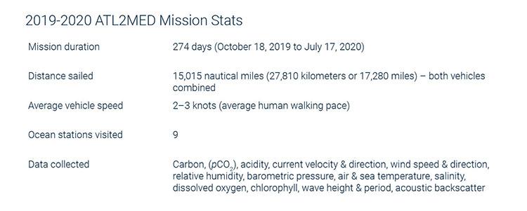 Saildrone Atlantic to Mediterranean mission stats
