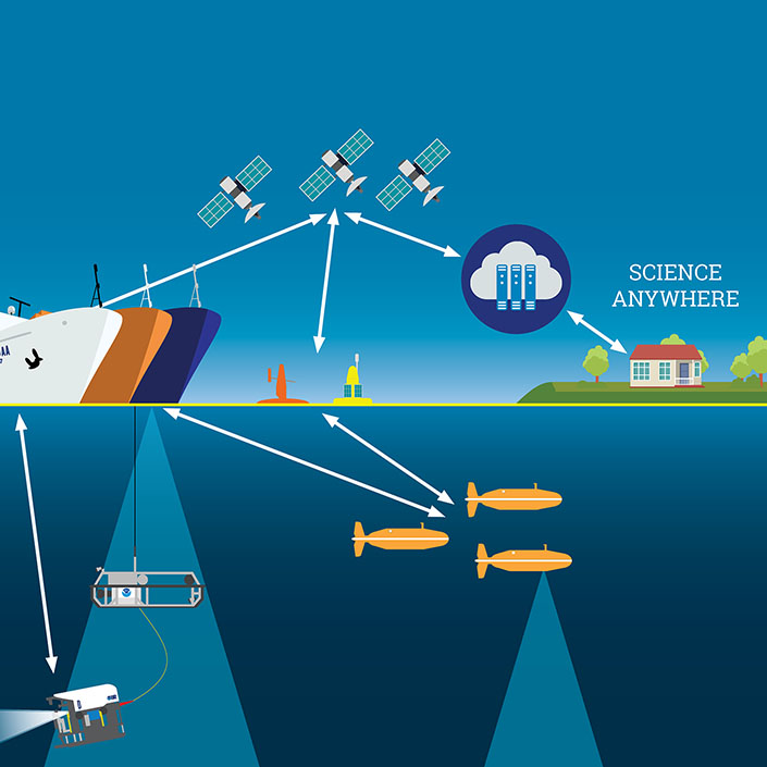 Technology Innovation Enables Ocean Science When Ships Can't Sail