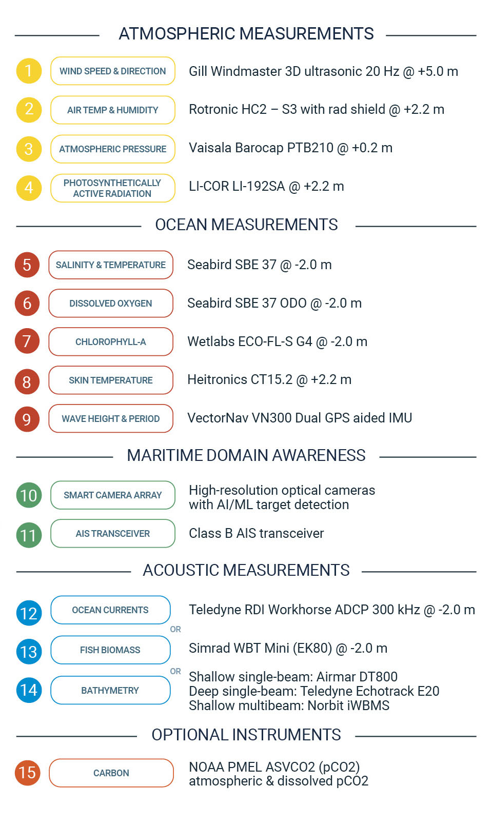 Gen 6 Saildrone sensor descriptions