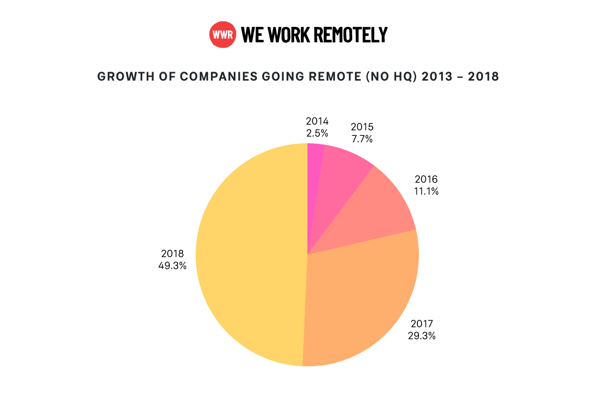 growth of remote companies