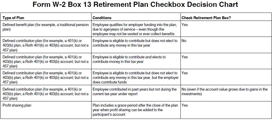 Form W02 Box 13 Retirement Plan Checkbox Decision Chart