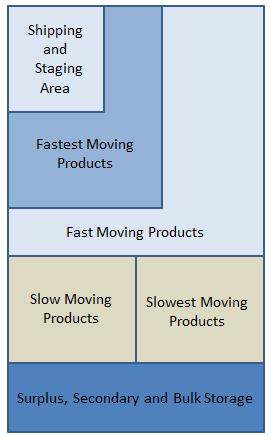 Warehouse Organization Chart