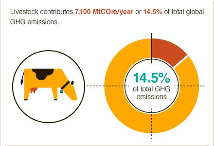 Food Emissions - Big Facts