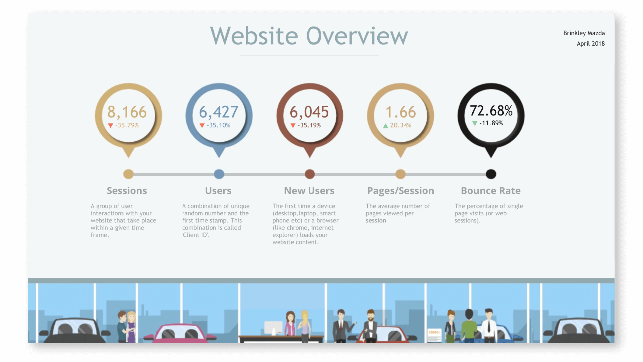 Website Analytics Report Examples 2