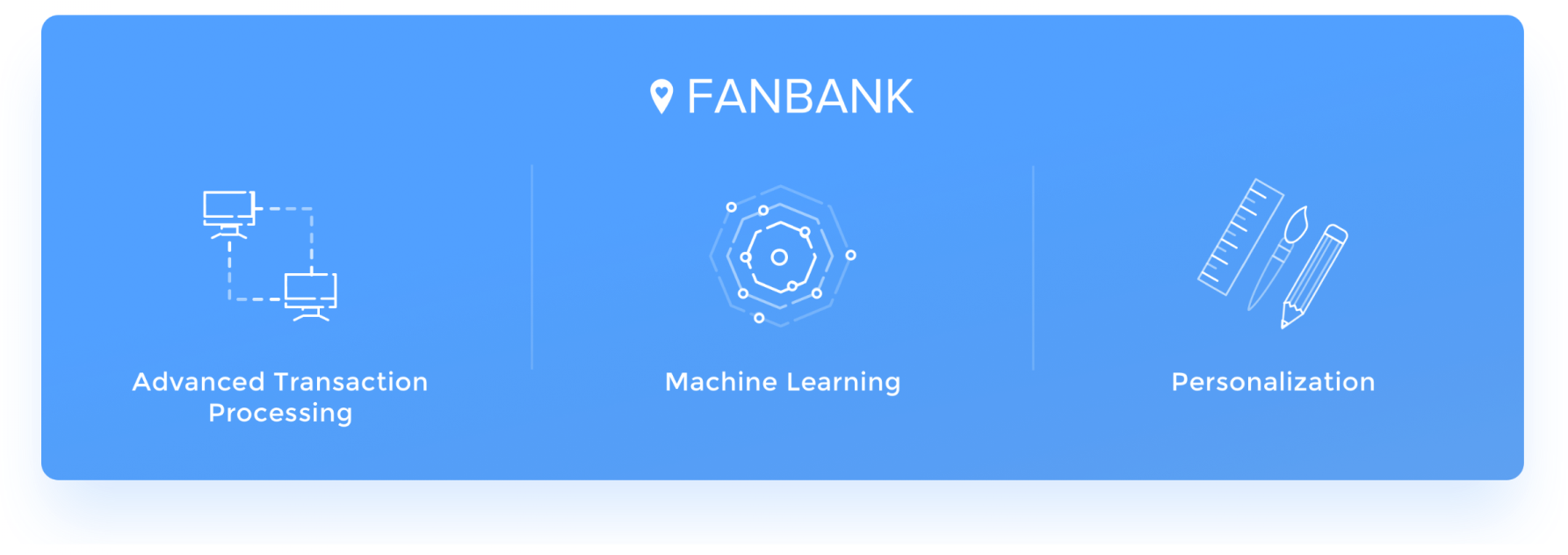 Fanbank technology - Advanced Transaction processing, Machine Learning, Personalization, Payments, Mobile & Geo-fence, Social Media