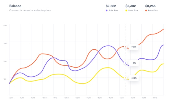 Charts – Free Design System for Sketch