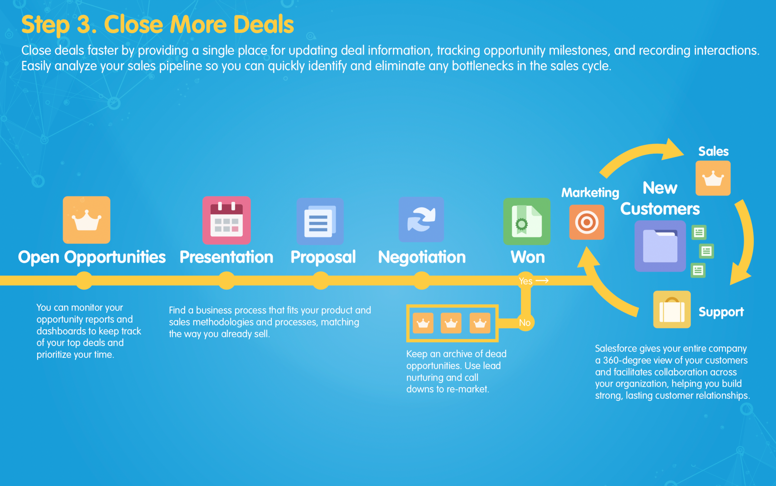 Salesforce Sales and Marketing Automation Process Map 3