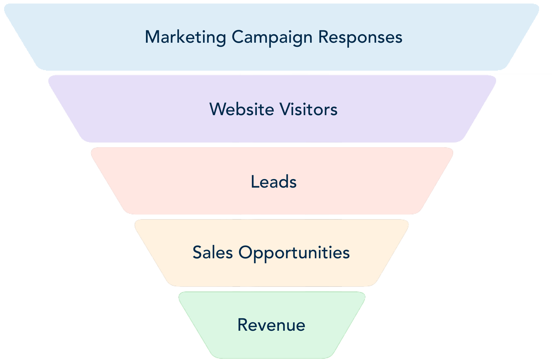 B2B Marketing Automation - Marketing and Sales Funnel