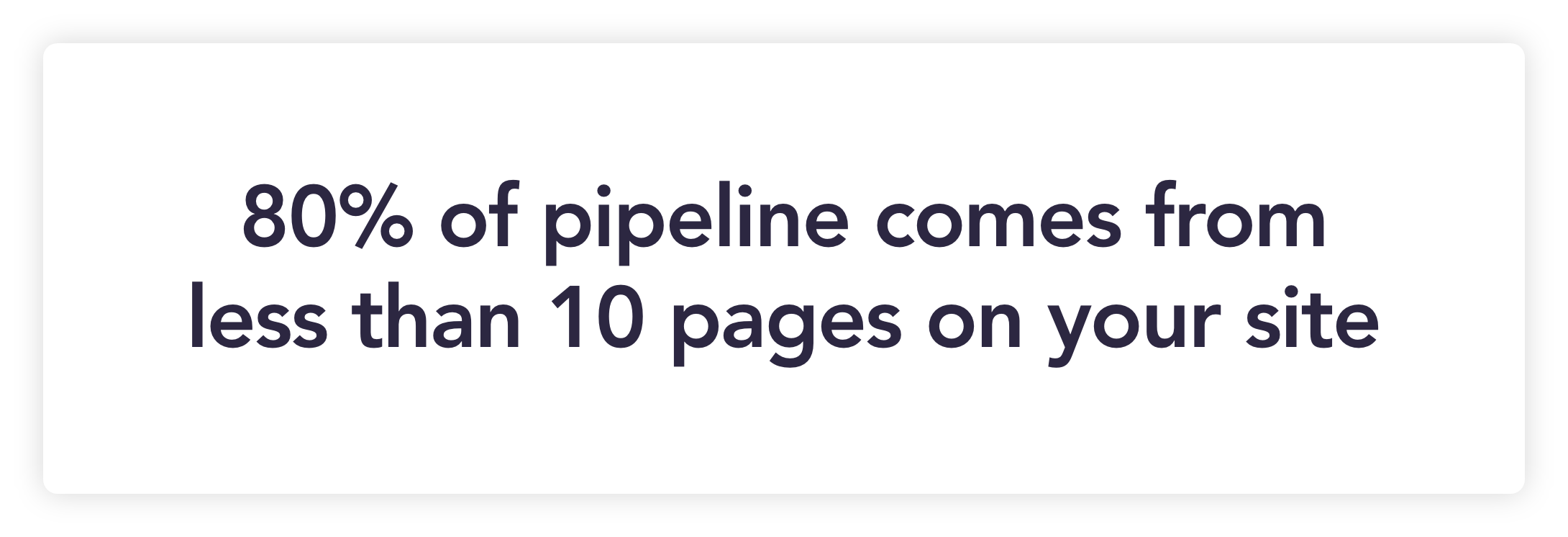 B2B company pipeline 80% of pipeline comes from less than 10 pages on your site