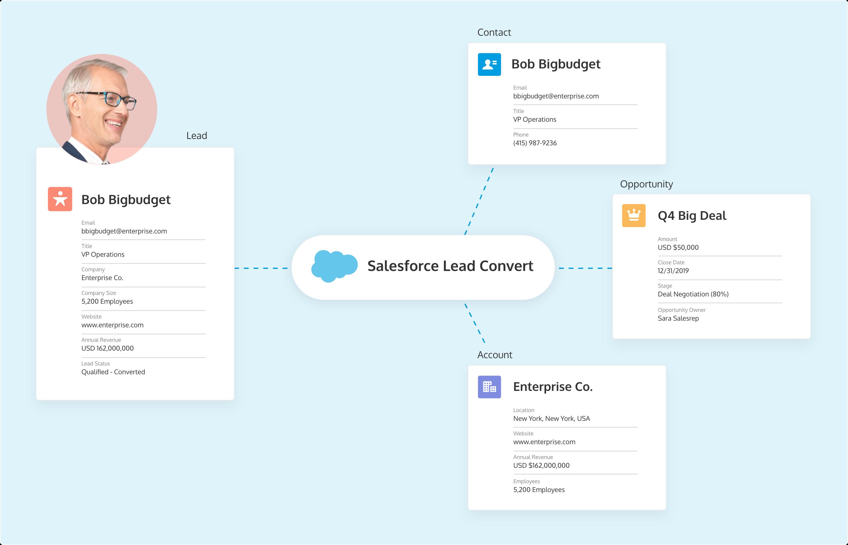The Salesforce Lead conversion (Salesforce lead convert) process explained