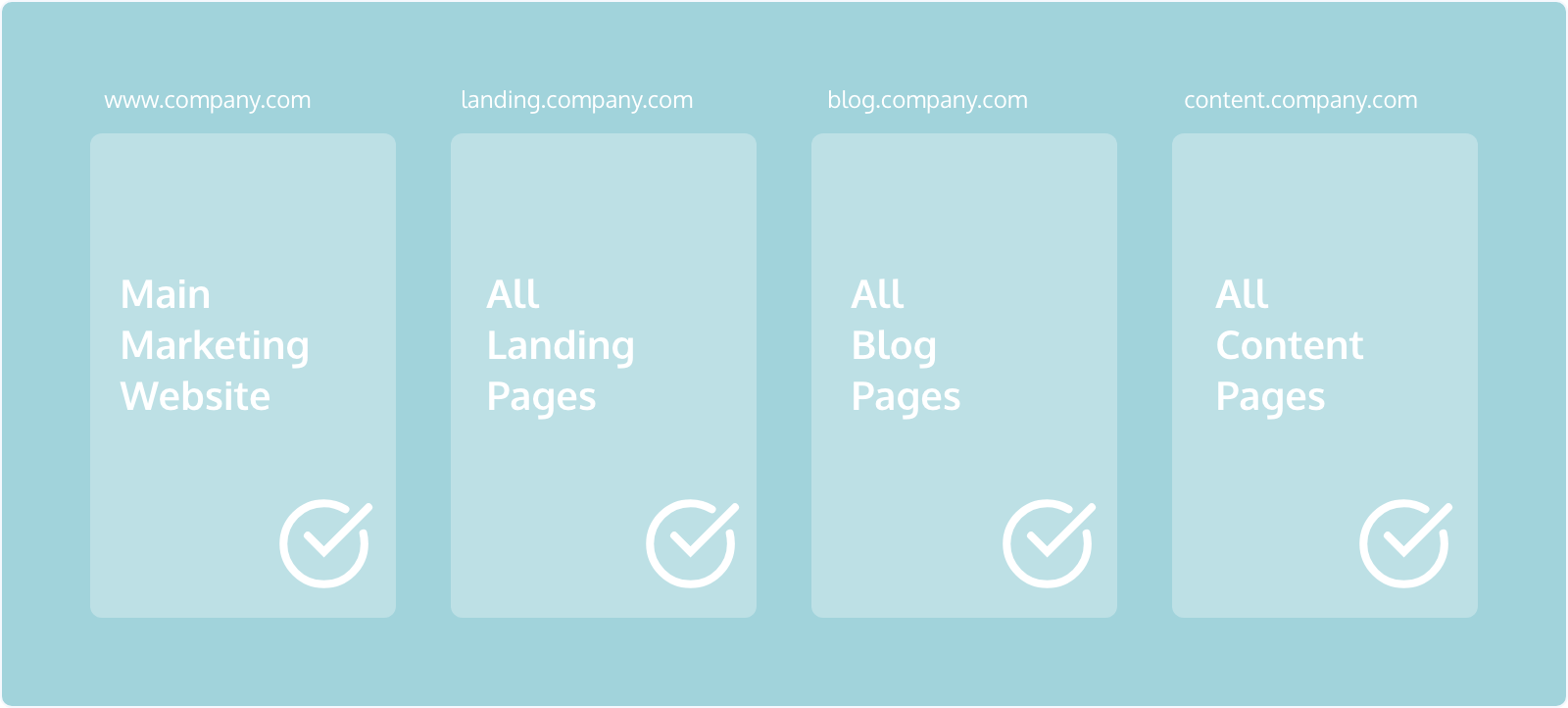 Place the javascript snippet on all of your marketing pages