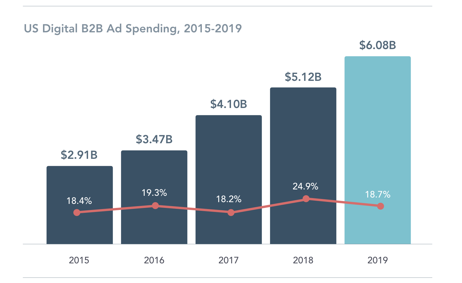 US B2B Digital Ad Spending 2015-2019