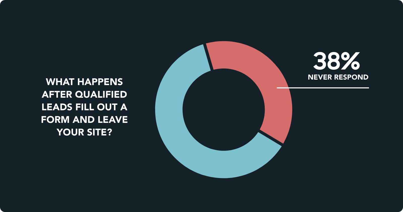 38% of qualified leads never respond after they fill out a form on your website