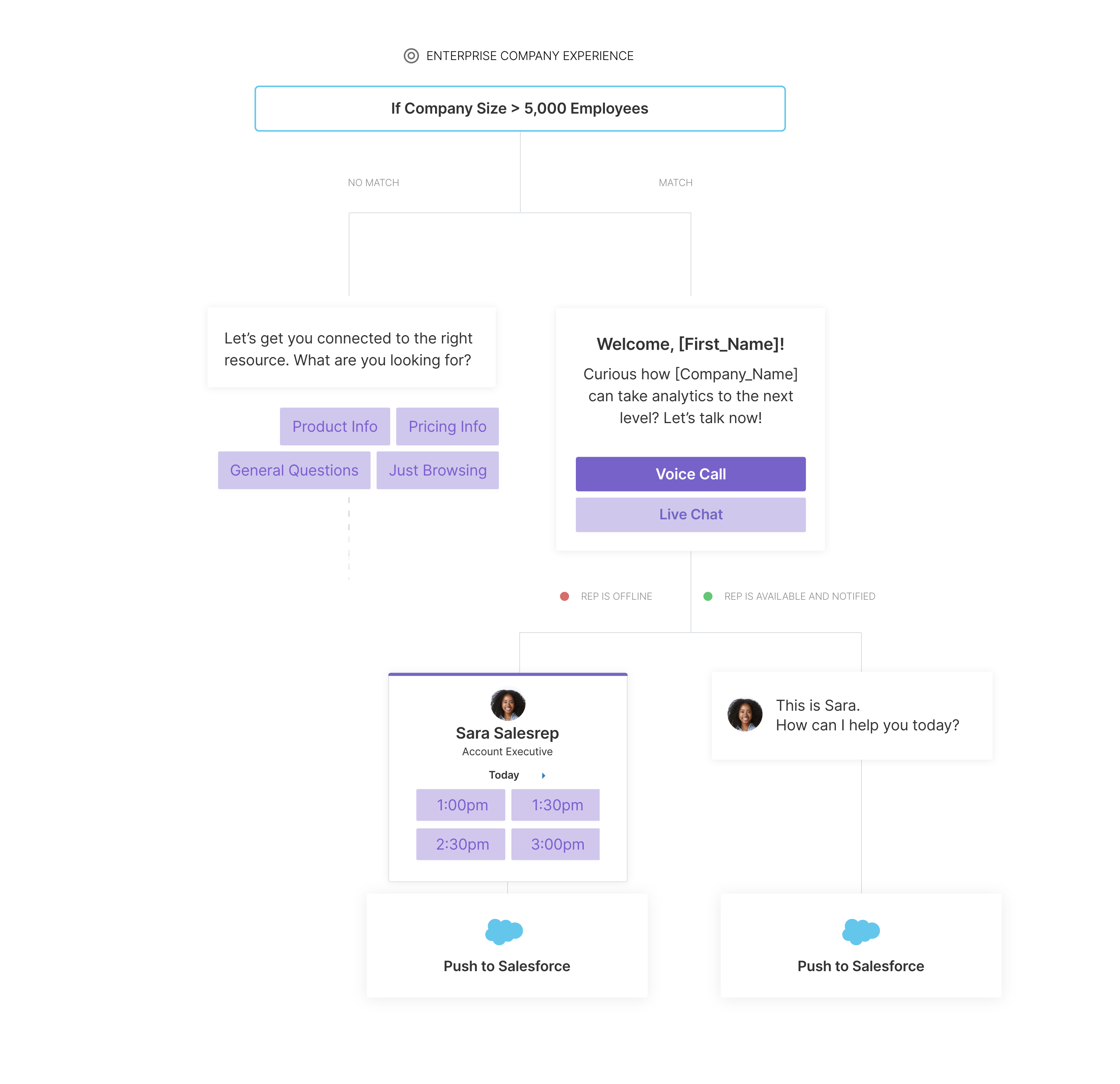 Qualified's all-new conversational marketing experience builder