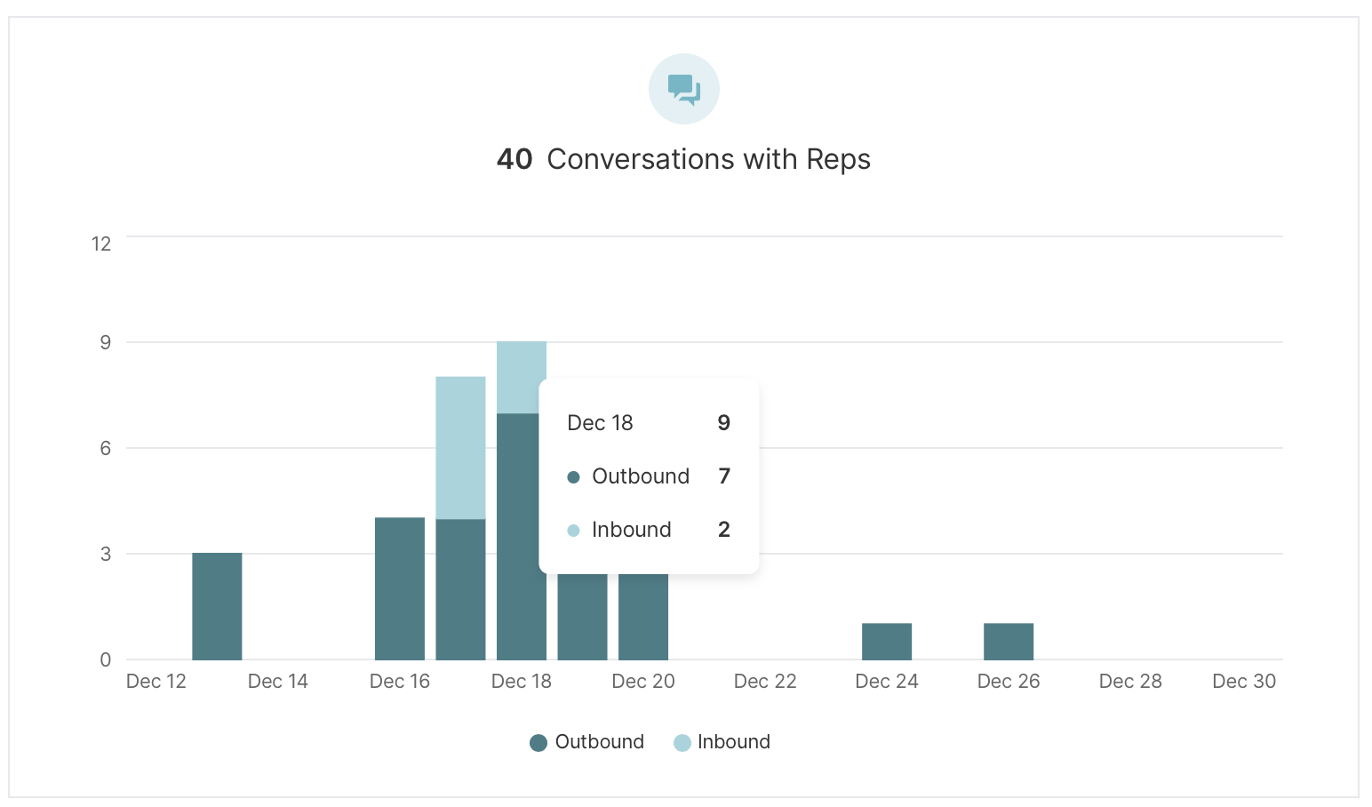Bar graph displaying a breakdown of total inbound and outbound conversations each day