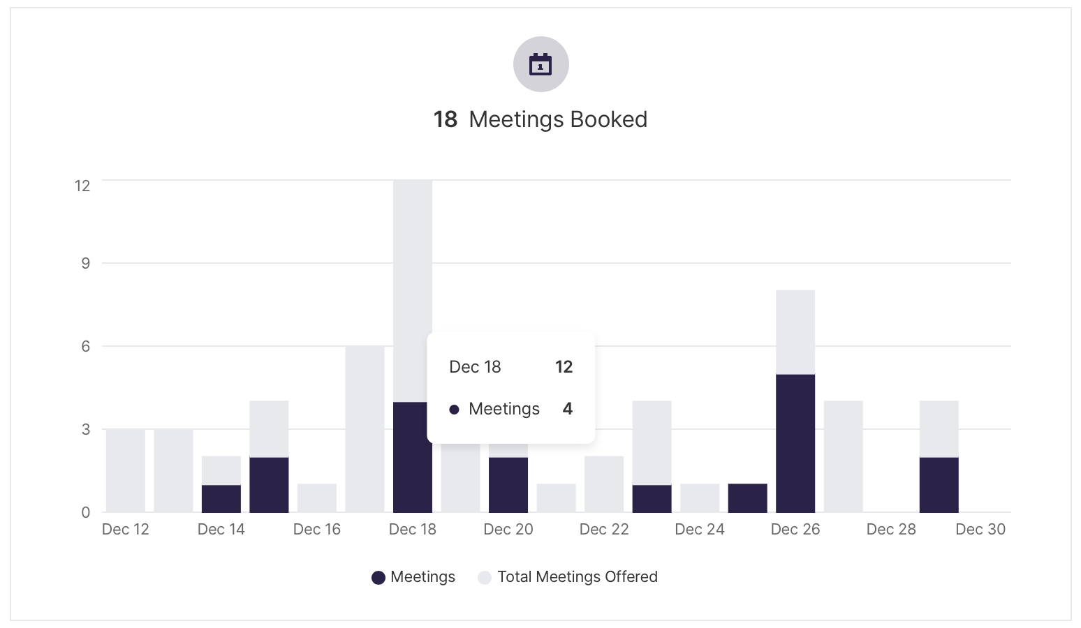 Bar chart displaying meetings and total meetings offered over time
