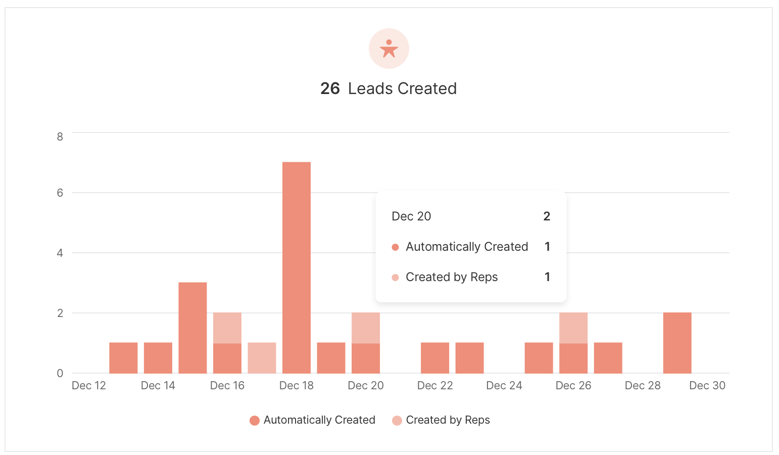 Bar chart displaying the total Leads created, broken down between automatic creations and created by reps