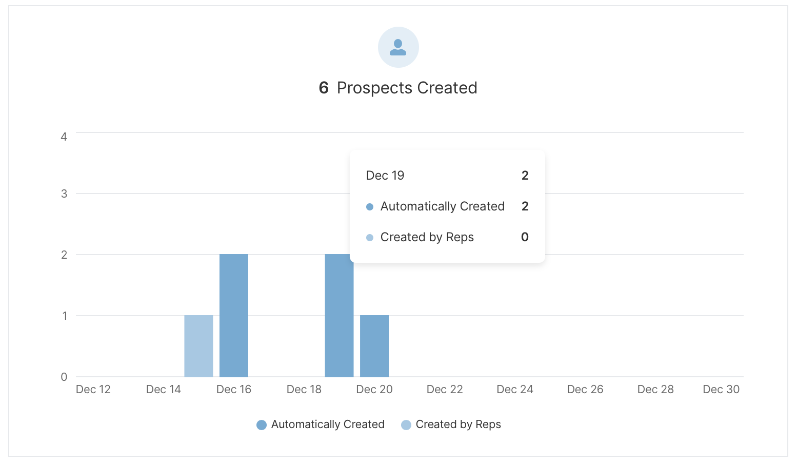 Bar chart displaying the number of prospects created, broken down between automatically created and created by reps.