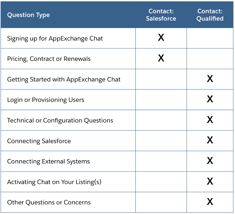 Salesforce AppExchange Chat Support Grid by Qualified.com