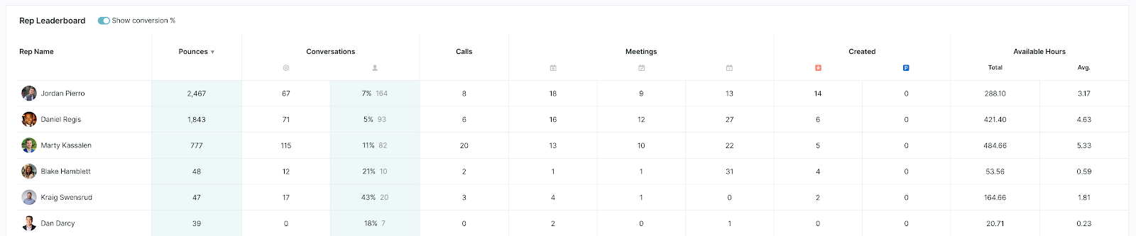 Table with rows of reps showing statistics of their engagement with site visitors