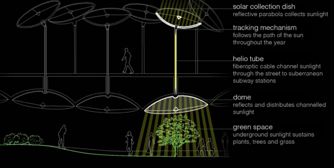 Earth, Wind, and Fiber: How NYC Can Create the Infrastructure for an Underground Park - Pilot Fiber