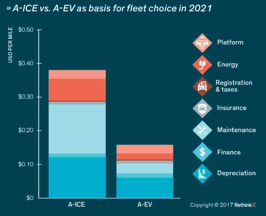 An image of A-CE vs. A-EV as bases for fleet choice in 2021