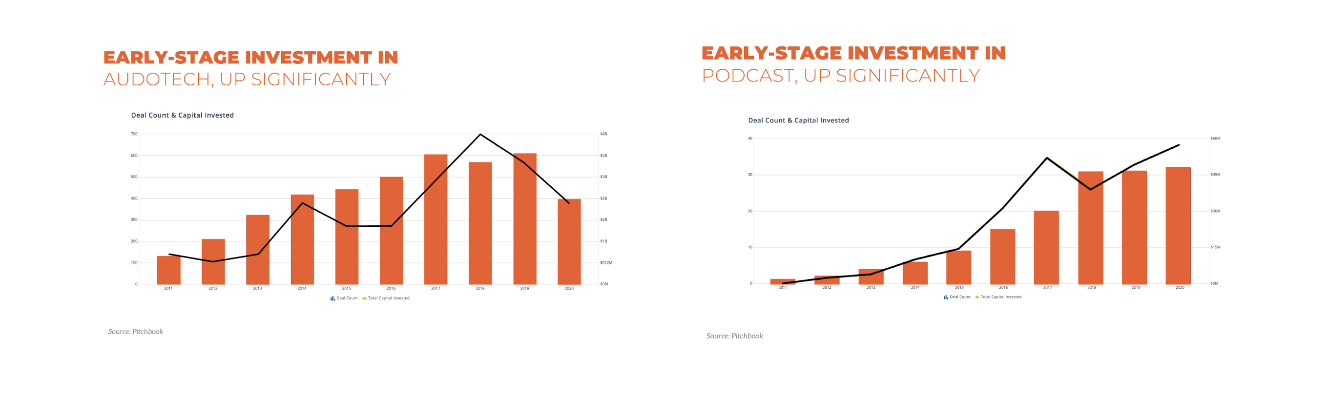 Graph of early-stage investment in audiotech
