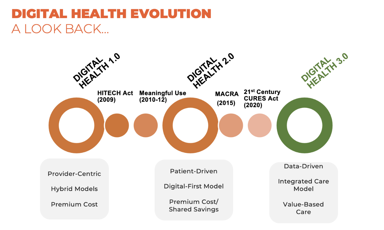 Digital Health Evolution