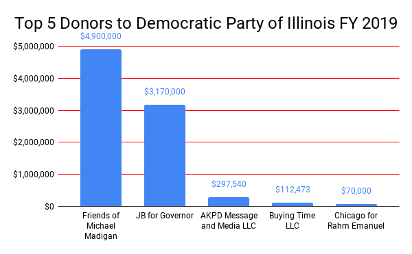 A glimpse at who's bankrolling Illinois political committees