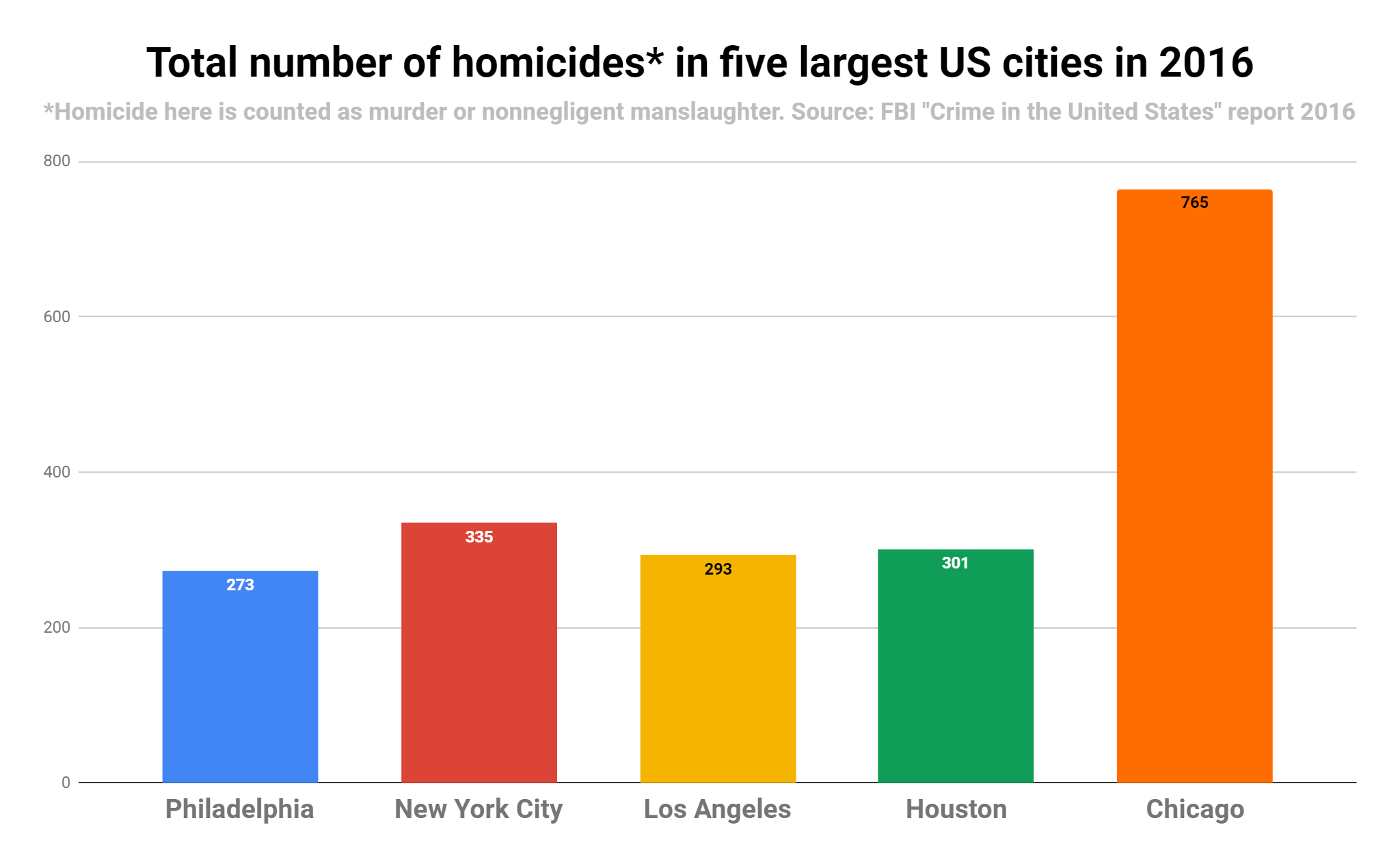 We've got the rap of being one of the most violent cities in the