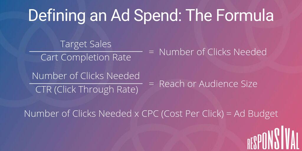 Responsival's formular for defining a social media ad spend
