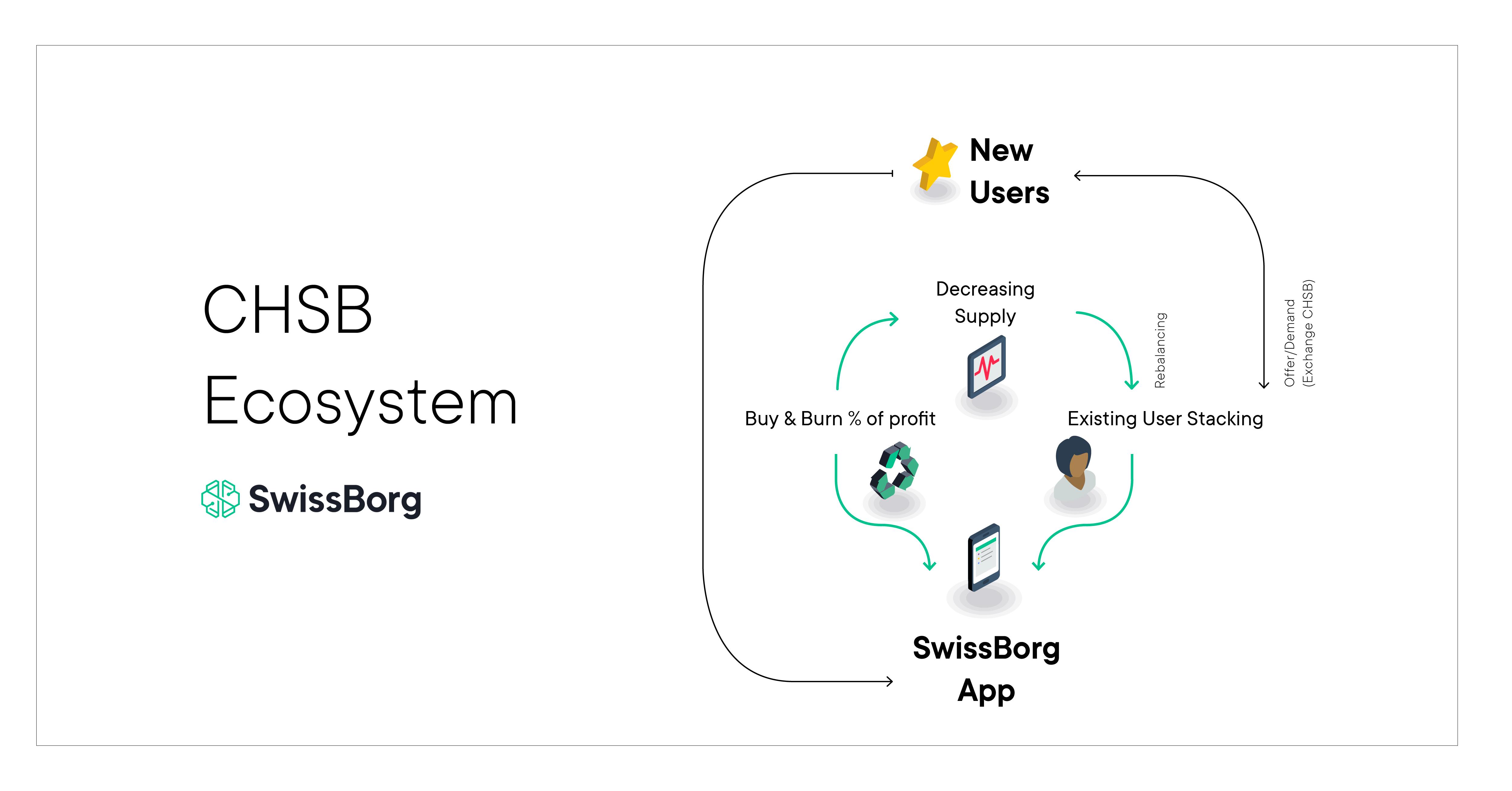 chsb ecosystem