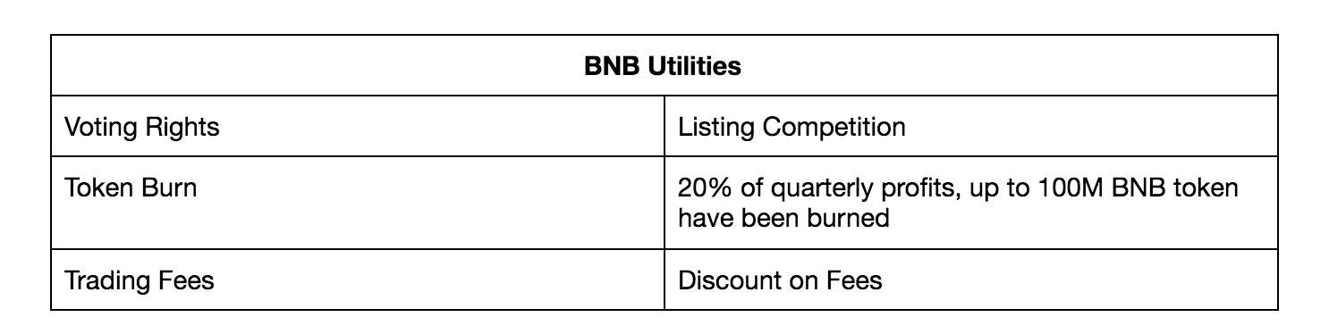 bnb utilities