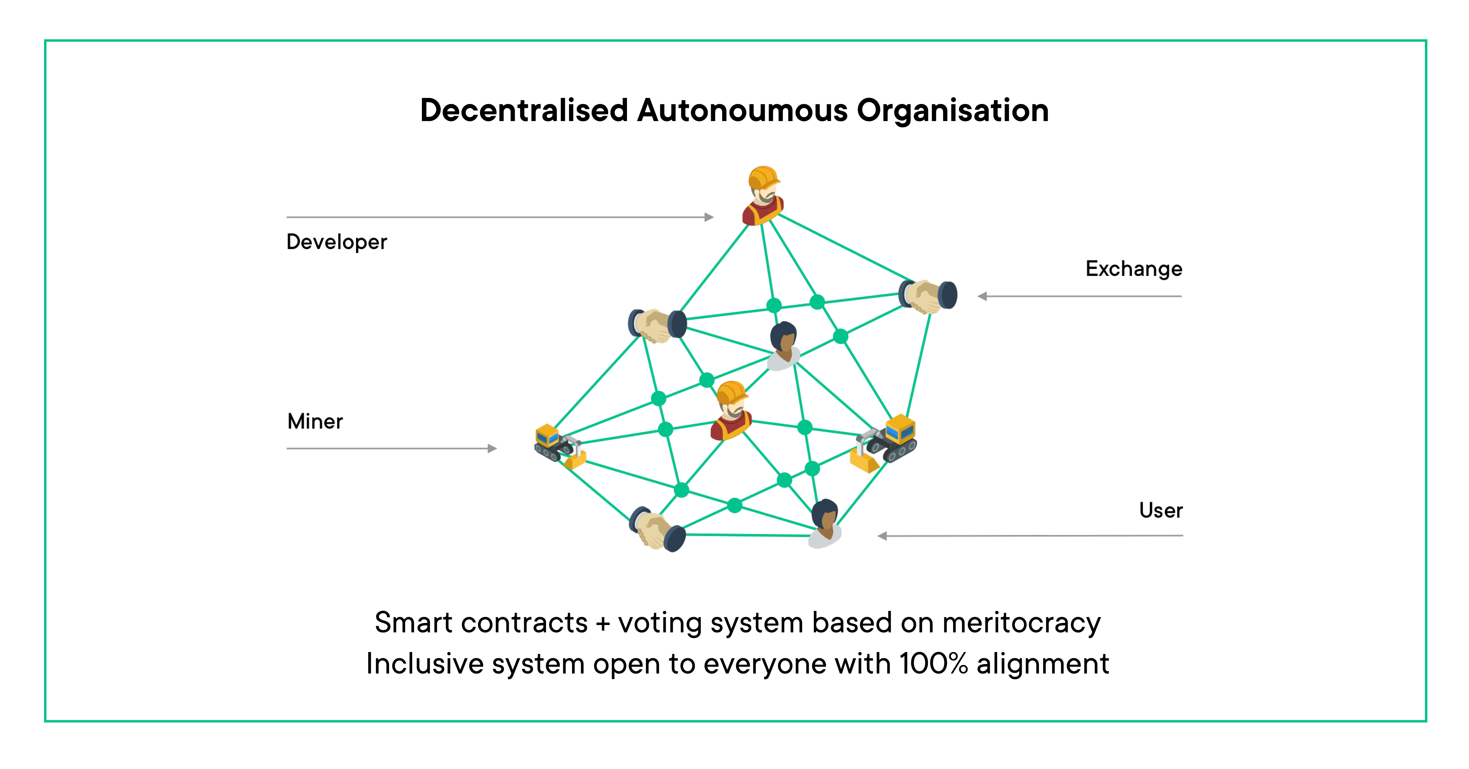 Decentralised Autonoumous Organisation