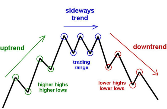 Technical-Analysis-trends