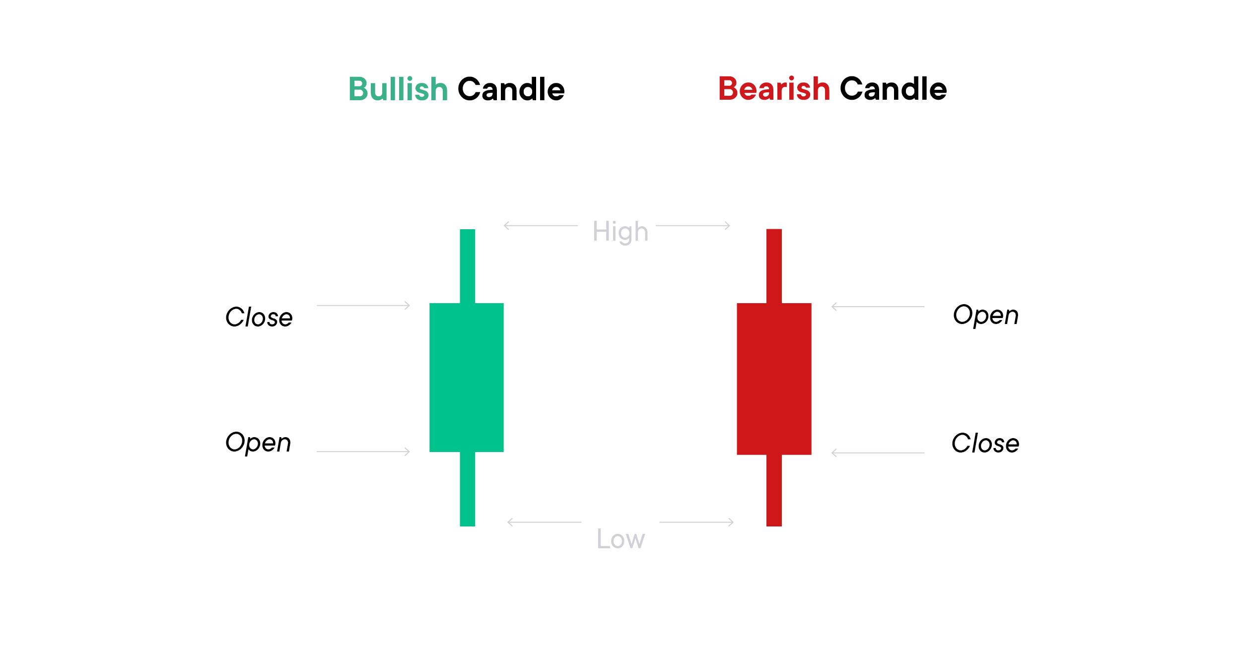 Candlestick chart SwissBorg